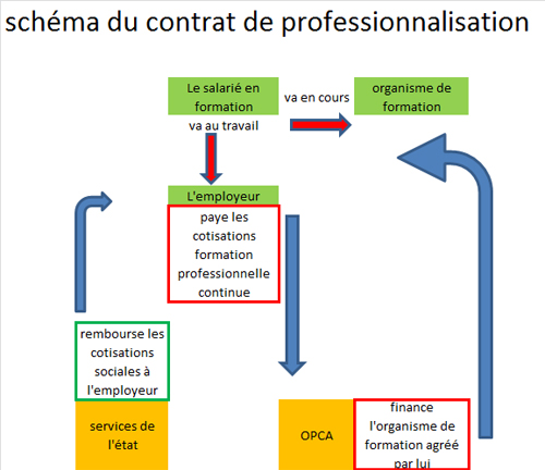 Rupture Contrat Professionnalisation