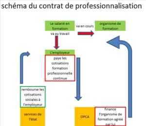 contrat de professionnalisation ISCT