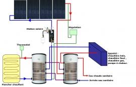 schéma d'un capteur solaire thermique